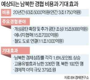 """남북경협 """"성장률 상승 효과"""" vs """"섣부른 대박론 위험"""""""