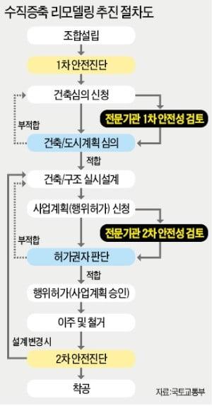 지지부진한 리모델링…5년째 신규 착공 '0'