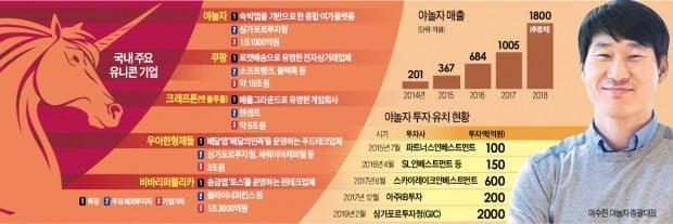 [단독] 숙박 앱 '야놀자'…7호 유니콘 됐다