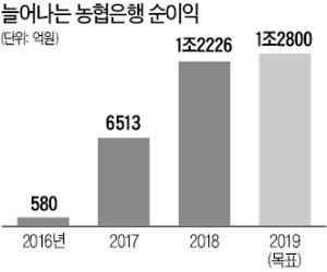 """이대훈 농협은행장 """"농협은행 디지털 분야서 초격차 이룰 것…3년내 유럽·남미에도 진출"""""""
