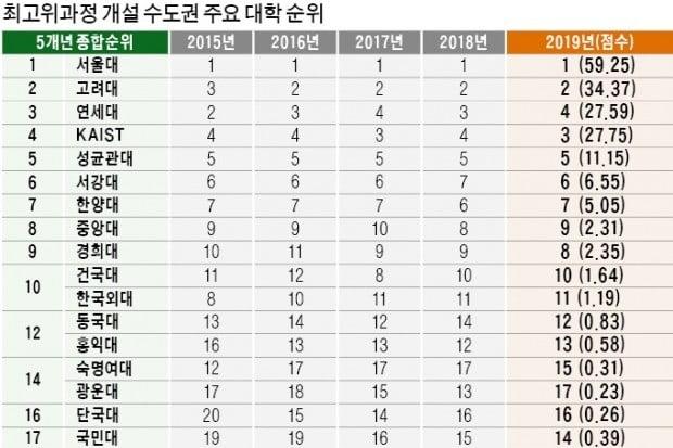 '네트워크 파워' 세진 경희대 약진…국민대, 5계단 수직상승