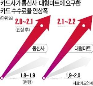 """[단독] 대형점 2만3000곳에 """"카드수수료 올리겠다"""""""