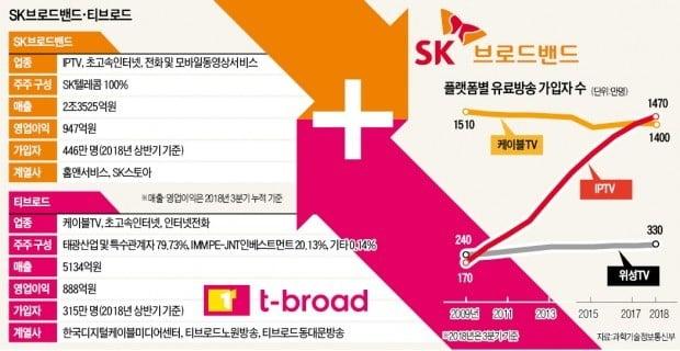 """[단독] SKB, 단숨에 LGU+ 따라잡아…""""규모의 경제 확보해 넷플릭스 대항"""""""