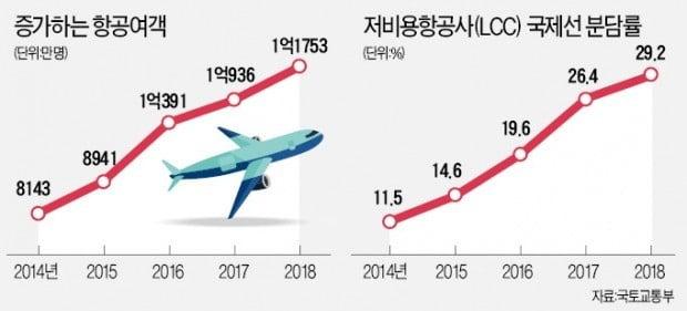 항공사, 매출 신기록에도…수익은 '저공비행'