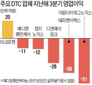 DTC 시범사업 확대…바이오업계는 '속앓이'