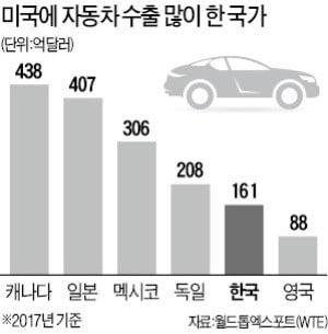 美, 車관세 보고서 비공개 제출…한국車 '운명의 90일' 카운트다운