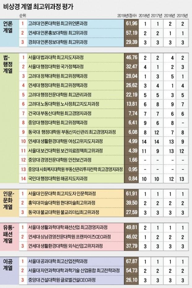 서울대 법과대 최고위 1위…연세대 女최고위, 단숨에 4계단 '껑충'