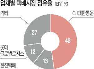 '업계 1위' CJ대한통운, 27년 만에 택배비 인상
