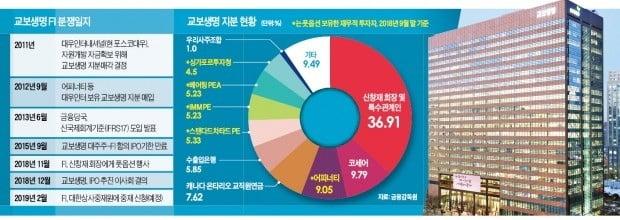 """신창재 회장 """"FI 지분 되사기로 한 '풋옵션 계약' 자체가 원천무효"""""""