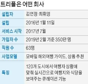 """김연정 대표 """"비 오면 실내 관광지, 점심엔 맛집…해외여행 상황 따라 추천"""""""