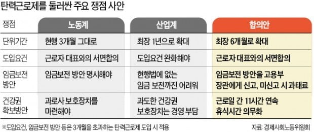 """탄력근로 기간 늘렸지만 곳곳 독소조항…경영계 """"범법자 우려 여전"""""""