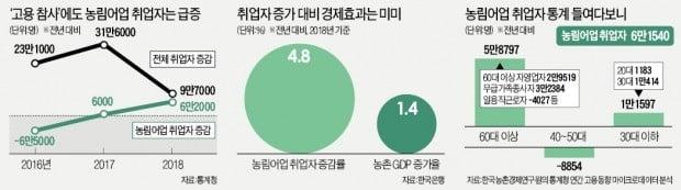 """실직자 귀농에 농촌 취업자 급증…""""경기침체 전조일 수도"""""""