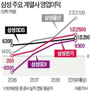 """삼성SDS·SDI·전기의 포효…""""10兆·1兆 클럽 간다"""""""
