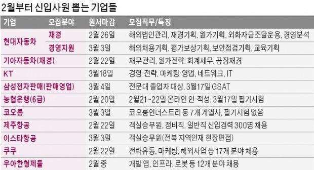 '수시 공채' 현대차, 10개 직무 신입 선발…코오롱·농협銀도 채용 시작