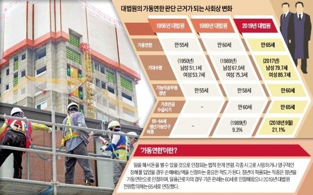 단숨에 5년 더 올라간 '육체노동 연한'…정년연장 논의 불붙이나