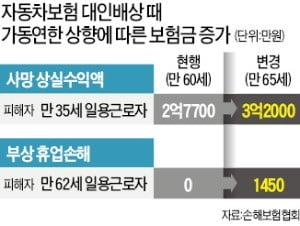 """""""교통사고 보험금 연간 1250억 늘어…車보험료 1.2% 올려야"""""""