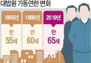 """""""육체근로자 정년은 만 65세""""…대법, 30년만에 기준 바꿨다"""