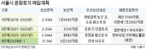 공시지가 급등에…서울시 보상비용 급증 '역풍'