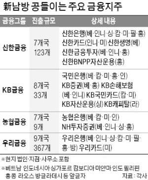 """김광수·허인 등 '新남방 러시'…""""새 먹거리 찾는다"""""""