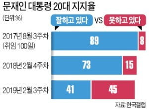 """설훈 """"20대 지지율 하락, 이명박·박근혜 정권서 교육 제대로 못 받은 탓"""""""