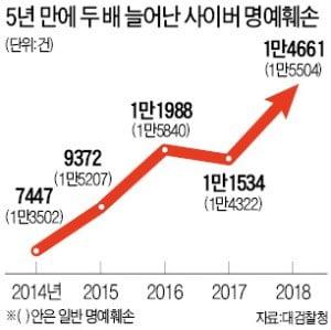 [단독] 비방댓글 달다 훅 간다…'사이버 명예훼손'도 엄벌