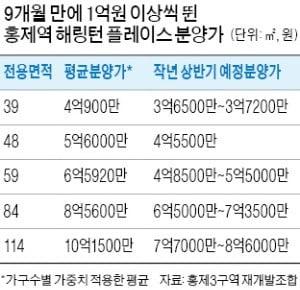 시세 맞먹는 분양가…서울 '로또 분양' 끝났다