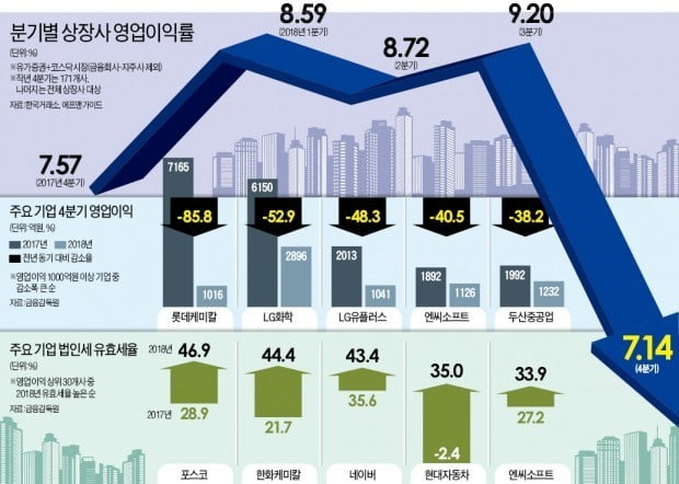 삼성전자 뺀 기업 영업이익률 4%대 추락…중국의 3분의 1 수준