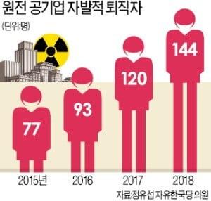 [단독] 脫원전에 핵심 인력 '엑소더스'…340여명 이탈