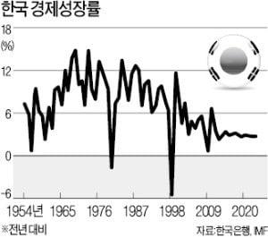[한상춘의 국제경제읽기] 문재인 정부 2기 '홍남기 경제팀' 제대로 가고 있나