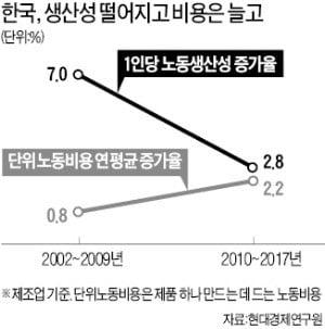 """""""노동생산성 급락…금융위기 이후 韓 제조업 경쟁력 추락"""""""