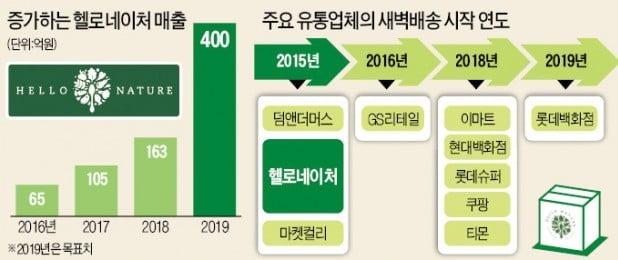 """""""첨단 물류센터 가동한 헬로네이처…신선식품 새벽배송 '나심비' 시대 연다"""""""