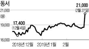 '대형→중형' 체급변경 종목…동서·효성·LG이노텍 '들썩'