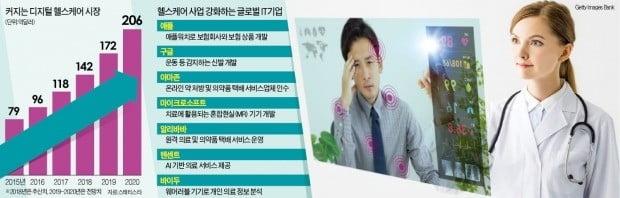 """""""IT 공룡들, 헬스케어 사업 선점하는데 한국은 손발 묶여"""""""