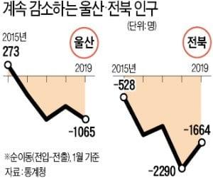 공업도시 인구유출 가속화…울산·전북 비어간다