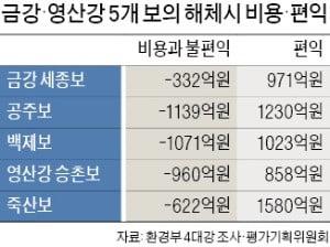 """洑 해체가 더 이익?…""""관광객 유치·가뭄 대비 효과 외면"""""""
