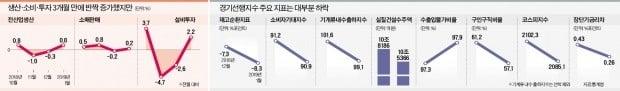 경기 선행지표 8개 중 7개 '빨간불'…'L자형 침체' 가능성 커지나