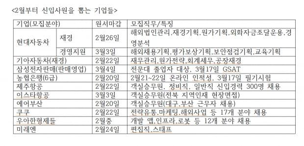 현대차·농협은행·코오롱…상반기 대졸공채 시작됐다