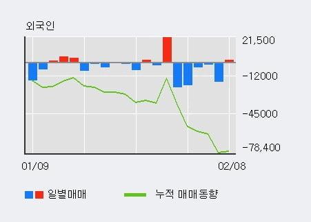 [한경로보뉴스] '삼진제약' 5% 이상 상승, 최근 5일간 외국인 대량 순매도