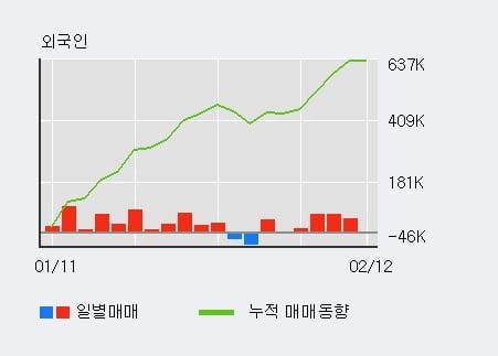 [한경로보뉴스] '한솔로지스틱스' 5% 이상 상승, 외국인, 기관 각각 3일 연속 순매수, 3일 연속 순매도