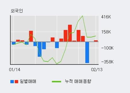 [한경로보뉴스] '세우글로벌' 5% 이상 상승, 전일 외국인 대량 순매수