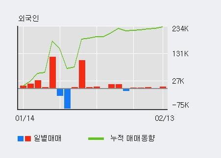[한경로보뉴스] '예림당' 10% 이상 상승, 전형적인 상승세, 단기·중기 이평선 정배열