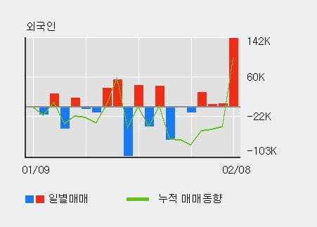 [한경로보뉴스] '국일신동' 10% 이상 상승, 전일 외국인 대량 순매수