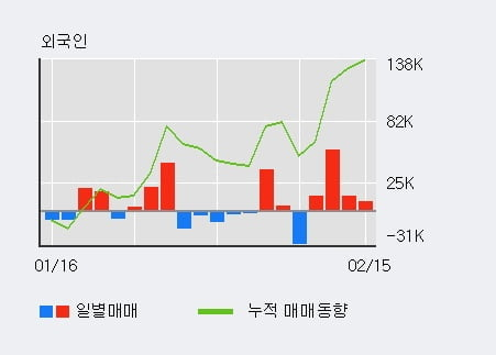 [한경로보뉴스] '휴비스' 5% 이상 상승, 외국인 4일 연속 순매수(8.8만주)
