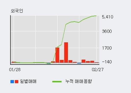 [한경로보뉴스] '미원에스씨' 52주 신고가 경신, 외국인 4일 연속 순매수(757주)