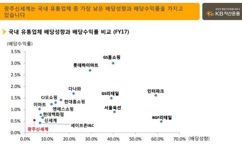 '주주환원 강화하라'…목소리 커진 자산운용사