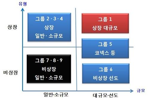 표준감사시간 '최소시간' 개념 삭제…최종안 13일 확정