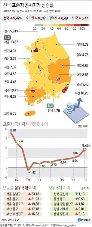 비싼땅 많은 서울, 상승률 13.9%로 9년만에 전국 1위 복귀