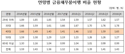 [자영업부채] 연체율 '적색등'…경제활동 많은 30~40대 타격