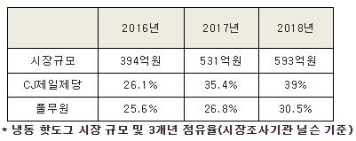 "CJ, 작년 말 냉동 핫도그 점유율 40%…""확고한 1위"""