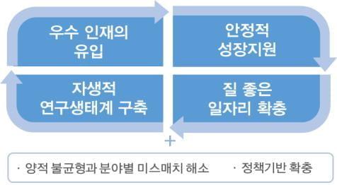 """""""2022년까지 해외연구자 1000명 유치…연봉 확대·세금 감면"""""""